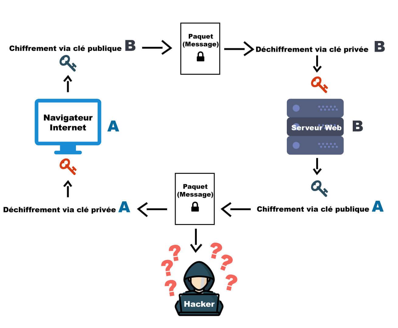 Schema représentant le chiffrement des paquets par le protocole HTTPS