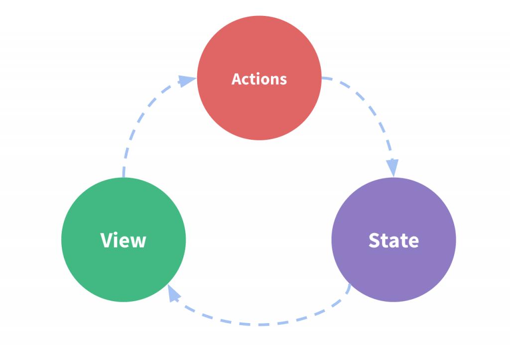 schéma repésentant le paradigme View-Action-State de Vue.Js