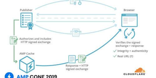 vignette représentant l'article parlant de la technoloie Signed Http Exchange