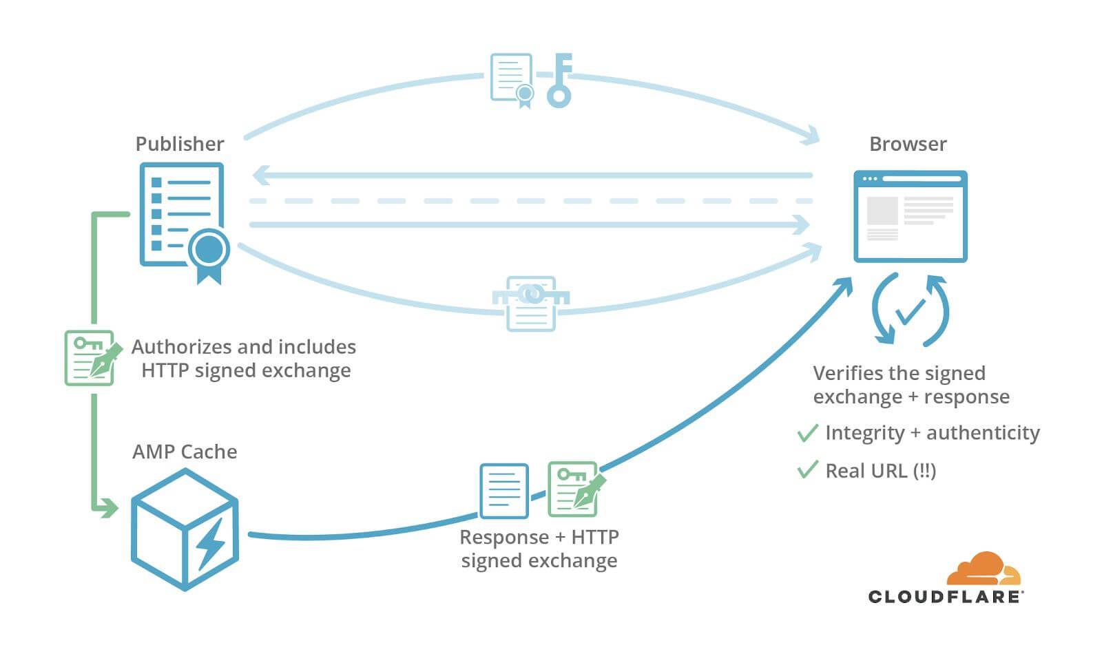 schema proposé la société Cloudfare, montrant le schéma d'obtention de l'entête HTTP d'une page AMP.