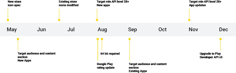 phrise chronologique des màj concernant les Google Play Policies