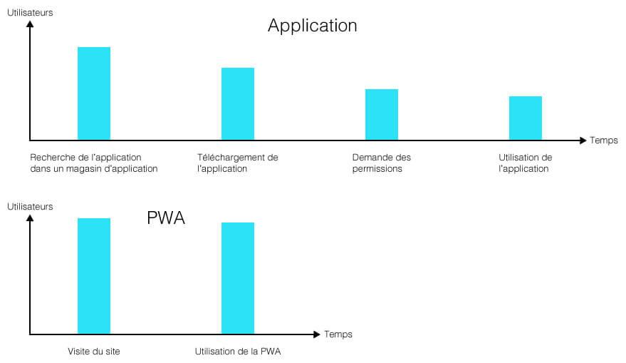 schema-PWA-vs-application