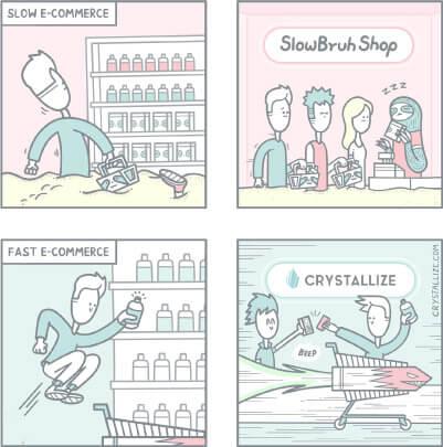 Démonstration de la rapidité du CMS e-commerce Crystallize