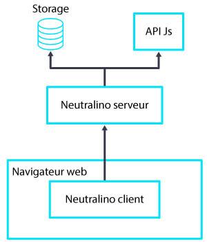 Schéma Neutralino Js Client